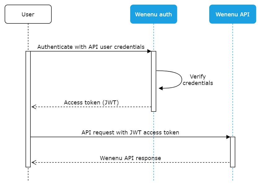 Wenenu API authentication flow