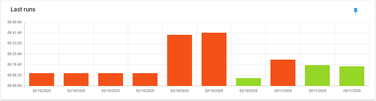 Last runs graph
